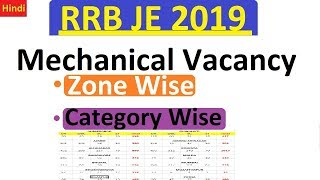 RRB JE 2019:  Mechanical Vacancy Zone Wise and Category Wise