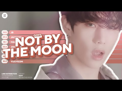 GOT7 - NOT BY THE MOON Line Distribution (Color Coded)