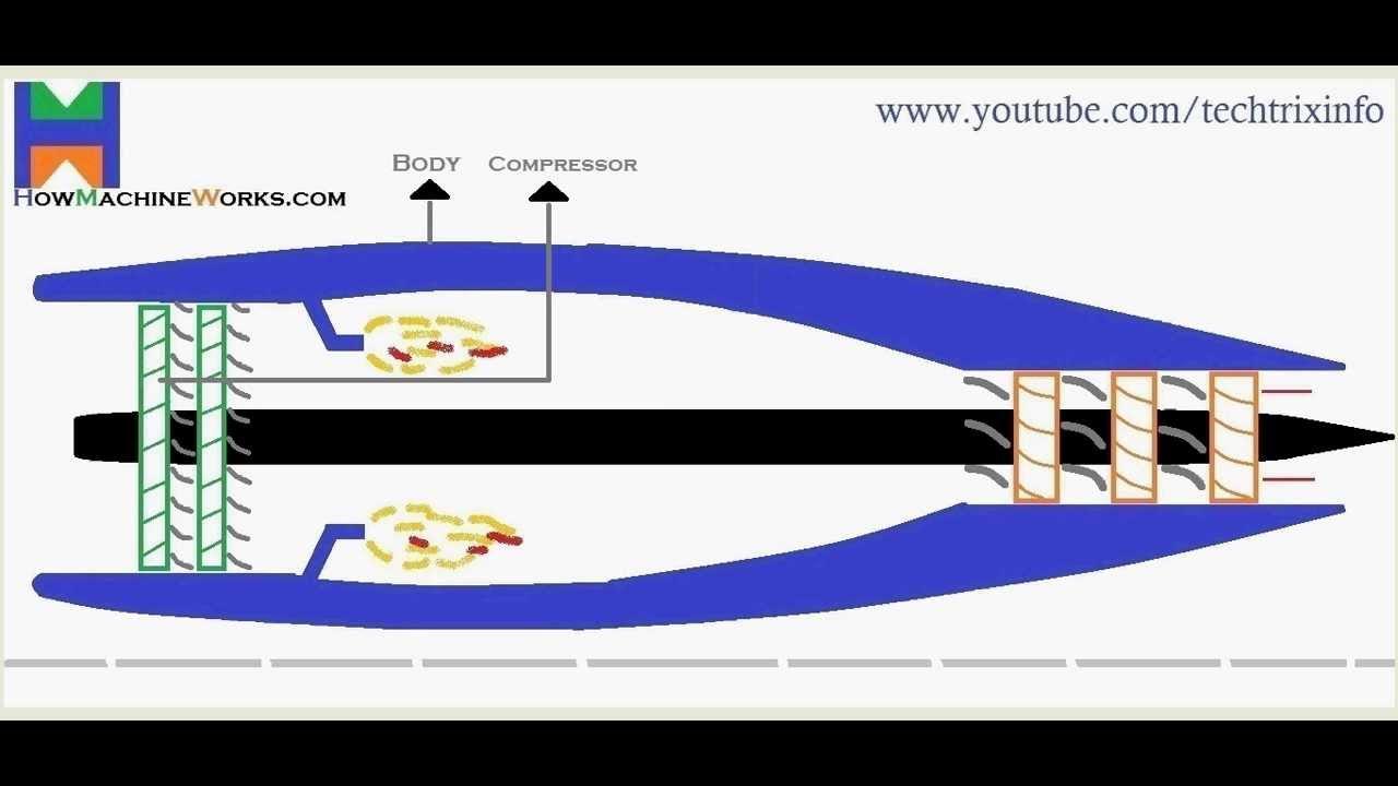 Animation How turbojet engine works ✔