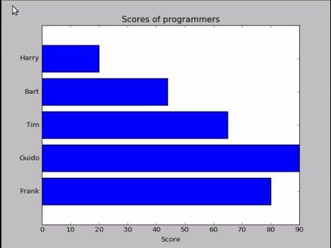 Horizontal bar chart with Python (matplotlib)
