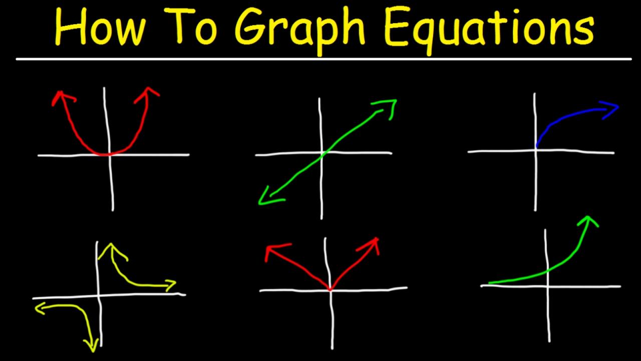 How To Graph Equations Linear Quadratic Cubic Radical