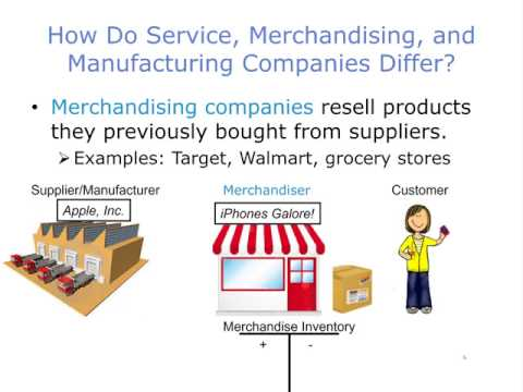 How Do Service, Merchandising, and Manufacturing Companies Differ, Part 1