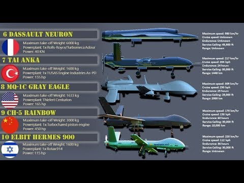 Top 10 Military Drones in the World | Best Unmanned Combat Aerial Vehicle (UCAV)