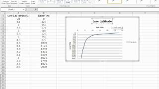 Lesson 3.9:  How to Graph Your Temp vs. Depth Data