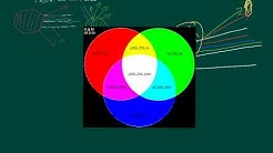 Physik Nachhilfe: Was sind Farben?