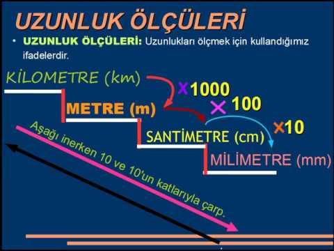 4.Sınıf Matematik Dersi Uzunluk Ölçüleri Konu Anlatımı