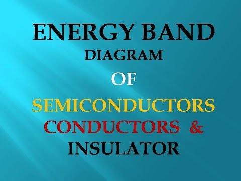Energy Band Diagram Of Insulator 98 F150 Alarm Wiring Semiconductor Conductor Cbse B Tech Ece Mdu Ip