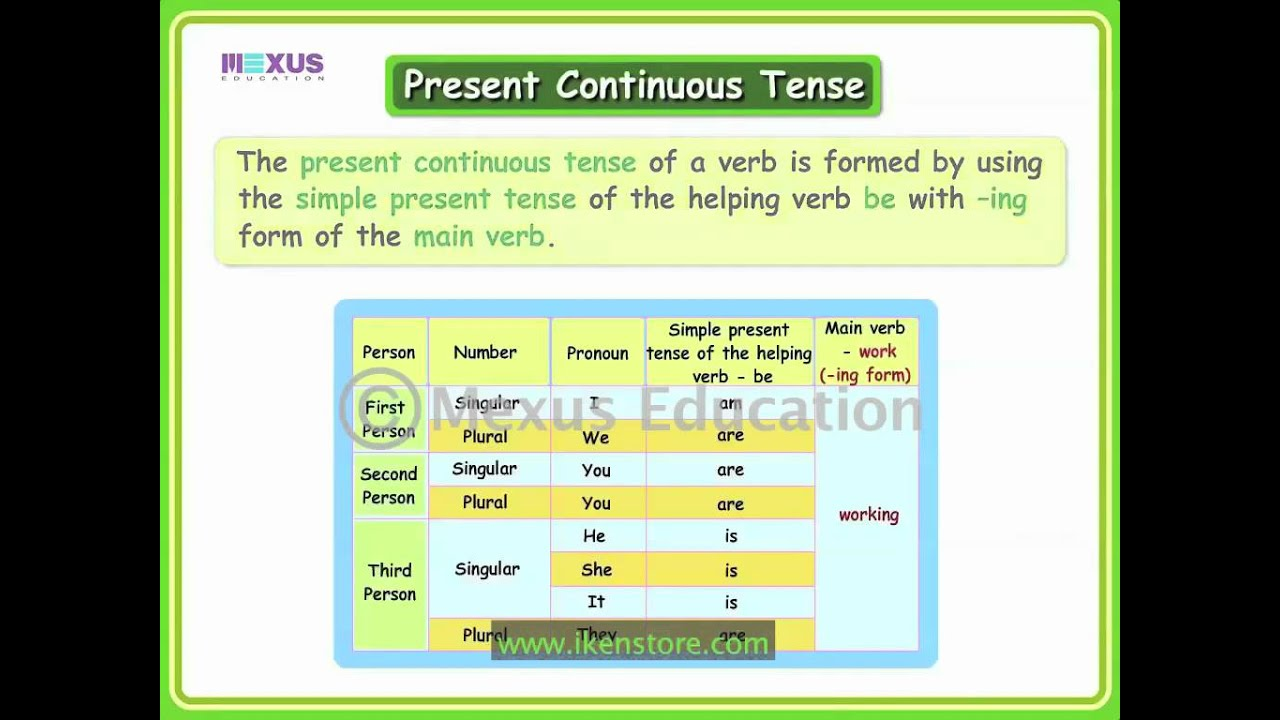 present tense of help Inconsistent verb tense i told him that he can drop by any time and i will be happy to help him literary criticism is usually written in present tense.