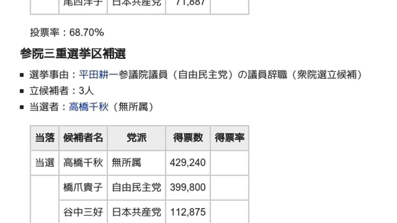 2000年日本の補欠選挙」とは ウ...
