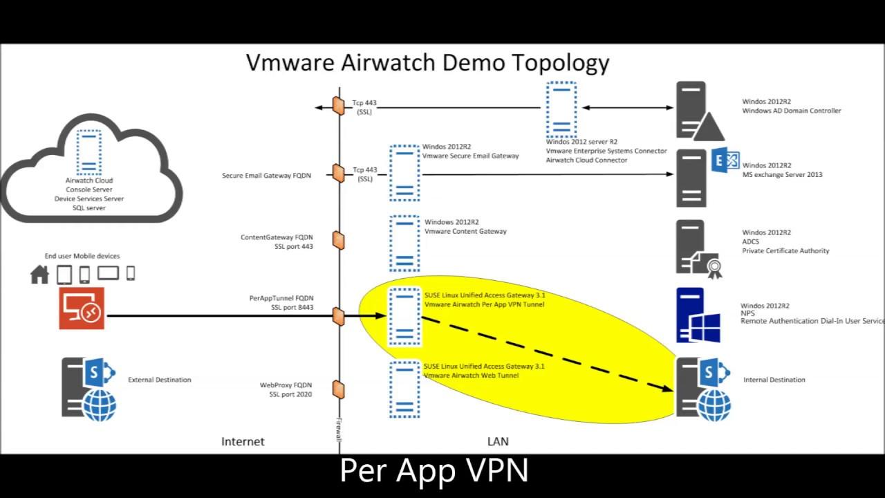 VMware Tunnel - Per App VPN