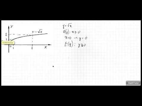 Калькулятор для исследования функций