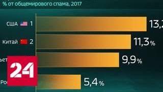 Мир в цифрах. Спама становится больше - Россия 24