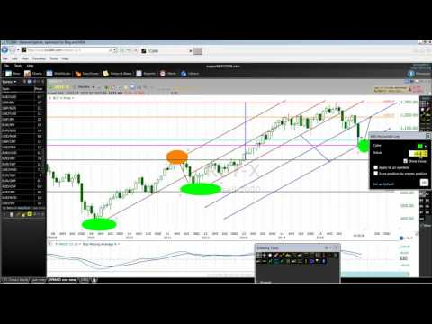 How To Maximize Profit Trading Russell 2000 In 2016 Part One