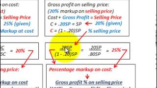 Gross Profit Equation (Calculating Gross Profit Percentage, Selling Price Vs Cost Markup)