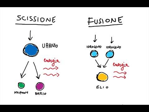 Fusione nucleare spiegazione