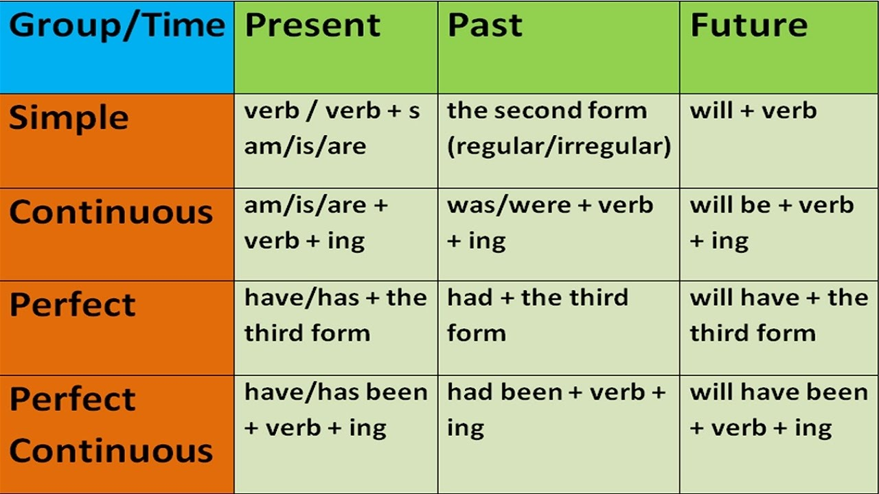 Present Tense Past Tense Future Tense List In Pdf - Resume