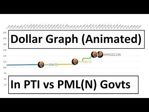 Dollar Vs Rupee Graph In PTI Vs PML(N) Govts, 2016-2019