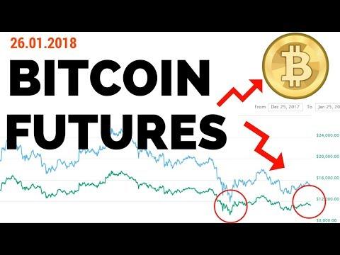 Bitcoin Price Manipulation | CME Futures
