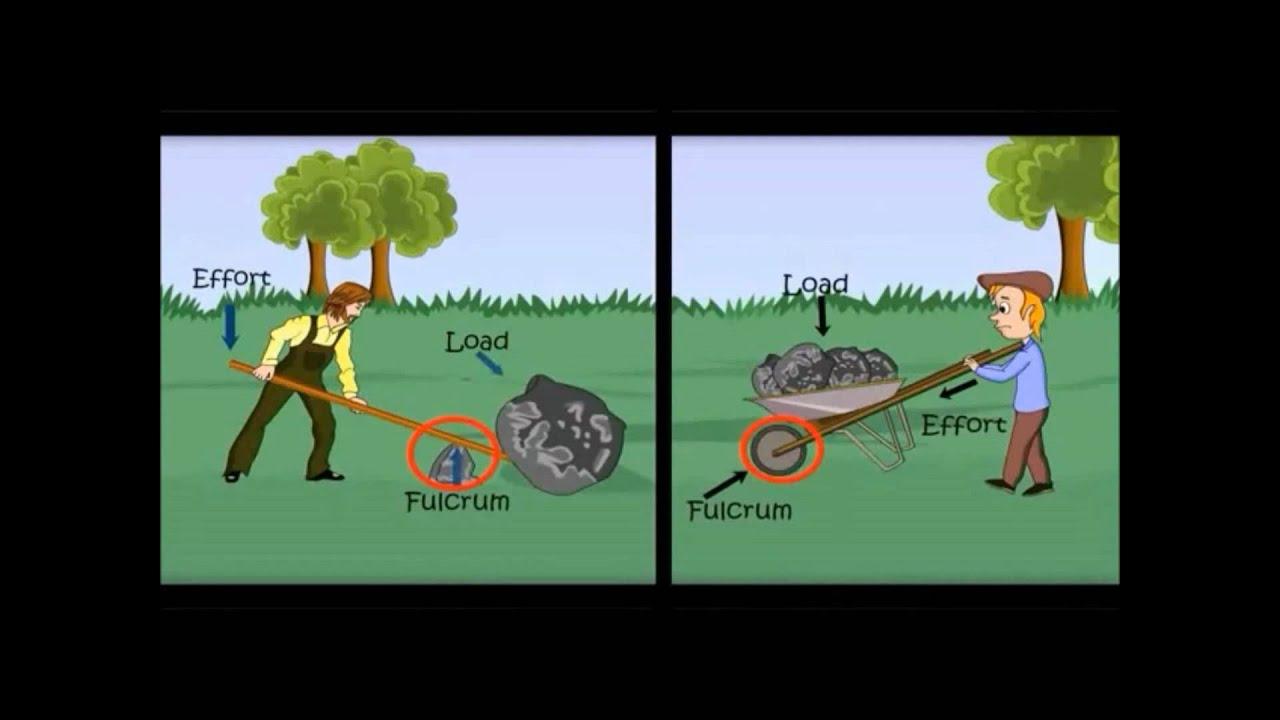 3 types of Lever-Lesson for Kids-Kindergarten,Preschoolers ...