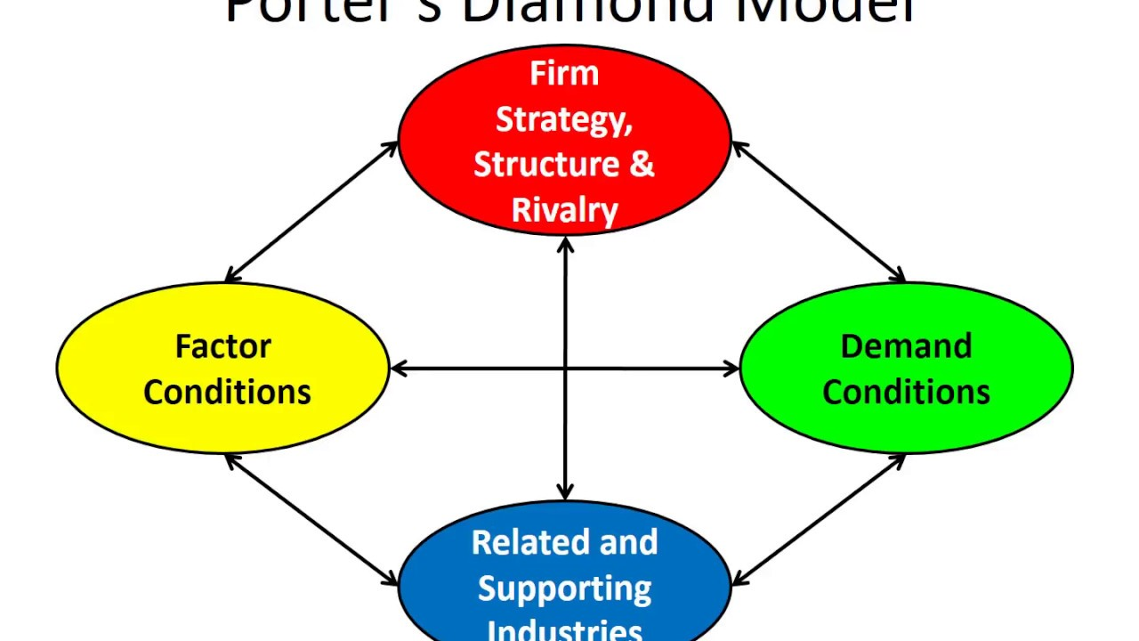 nigeria porter diamond model International business ch 1,2,3  international institutions are important to international business  what are the four variables of porter's diamond model of.