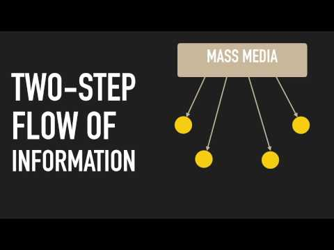 BETTER KNOW - Two-Step Flow Theory