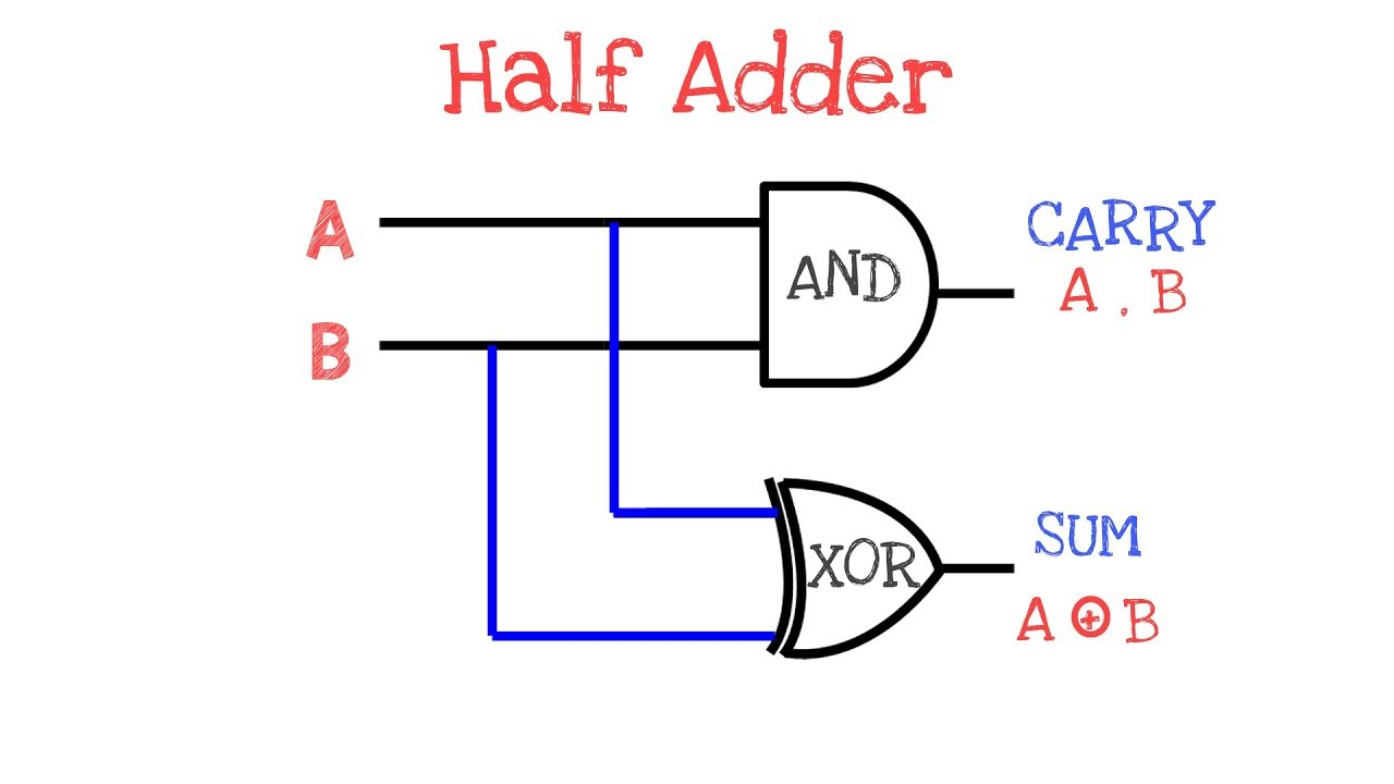 small resolution of what is half adder adder circuit digital circuit de 18 youtube logic diagram half adder
