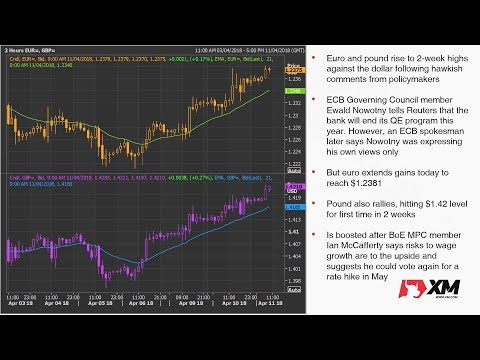 Forex News: 11/04/2018 - Euro and pound rally but dollar slips to 2-week lows