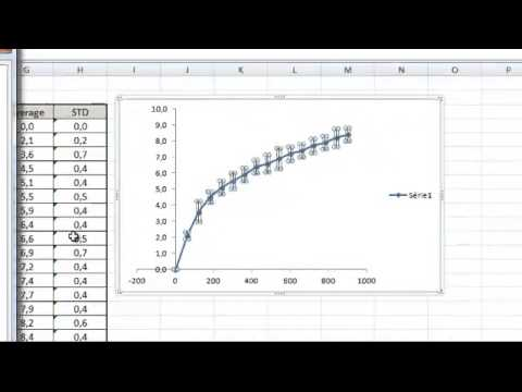 Data processing scatter plot graph with the average and standard deviation on excel also rh youtube