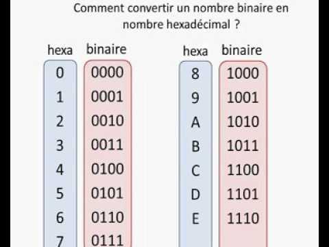 Conversion binaire hexadécimale