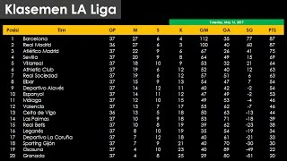 Klasemen Liga Spanyol Selasa, 16 Mei 2017