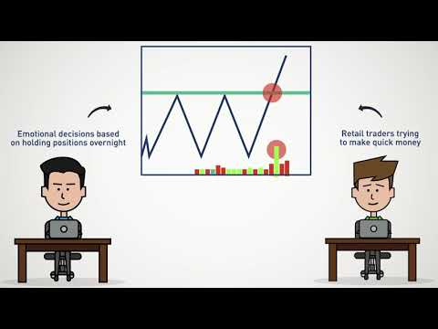 Day Trading Breakouts - 4 Simple Trading Strategies