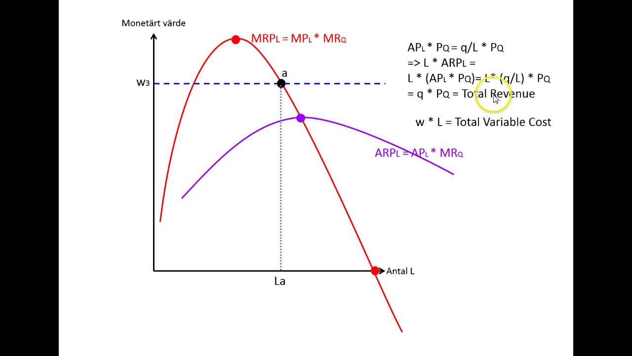 medium resolution of h rledning arbetskraftsefterfr gan fr n mrp och arp kurvan