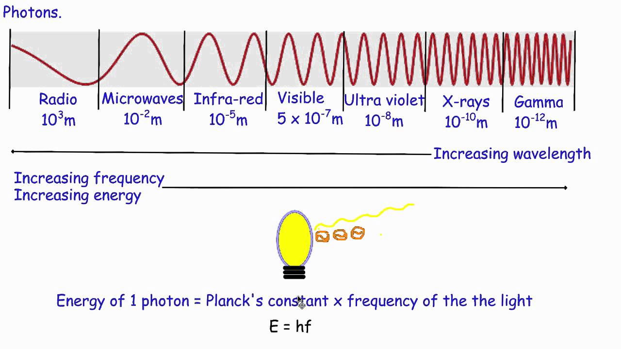 guided photons It was then that the american physicist arthur h compton photons also have as in chapter 7, we will be guided by the impulse–momentum theorem in.