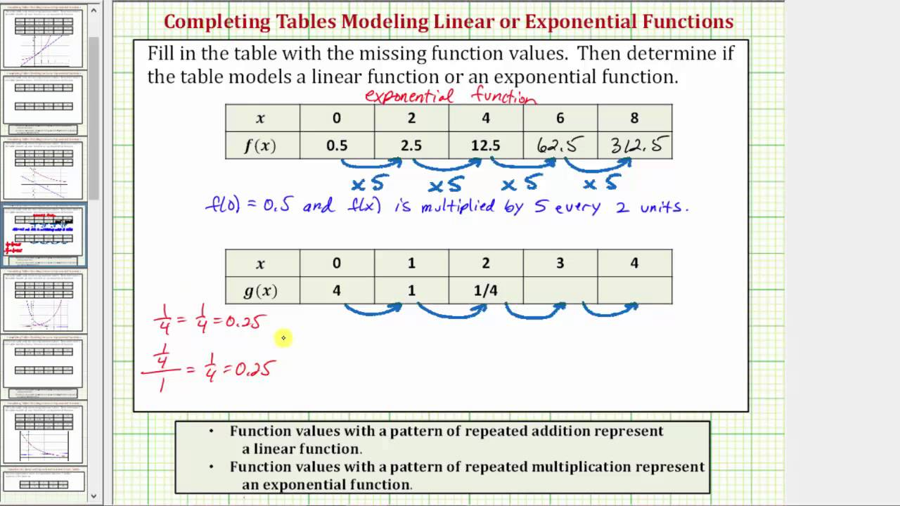 ex 1: determine if a table of value represents a linear or