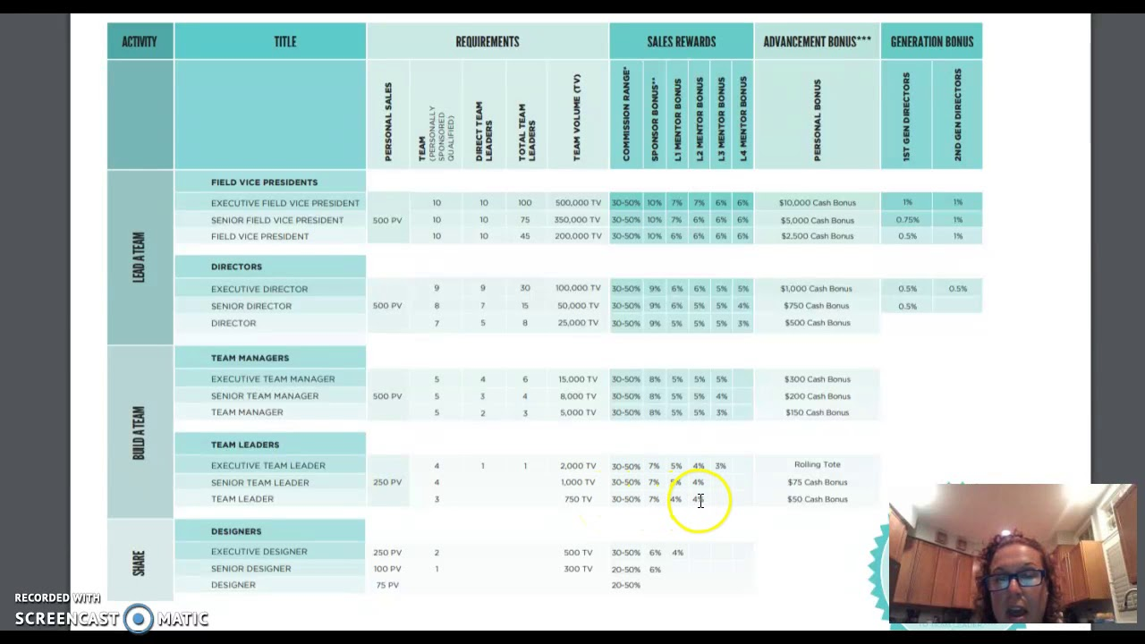 Origami Owl Income Claims Database | Truth In Advertising | 720x1280