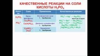 № 67. Неорганическая химия. Тема 7. Качественные реакции. Часть 5. Соли ортофосфорной кислоты