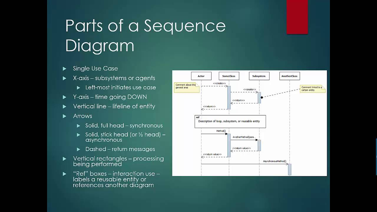 Sequence diagrams youtube sequence diagrams ccuart Image collections