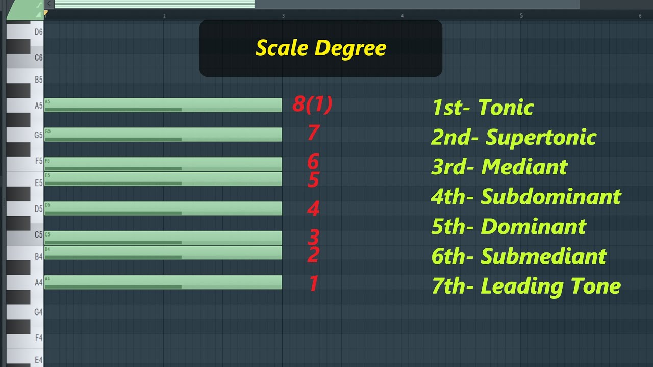 Music Theory in FL Studio Part 20 scale chord scale degree   YouTube