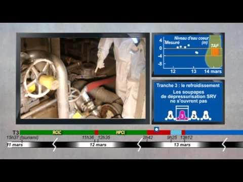 L'analyse de l'IRSN du déroulement de l'accident de Fukushima