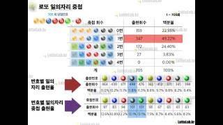 로또 꿀팁, 일의자리 중첩번호합 통계, 나눔로또 705회 by 로또랩