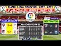 Hasil Liga Spanyol Tadi Malam | Atletico madrid vs Real Madrid | Klasemen La Liga 2021 Terbaru |Bola