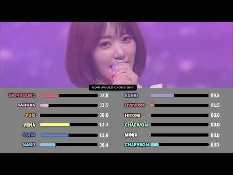 IZ*ONE(아이즈원) - 비밀의 시간 ( Memory / Secret Time ) Line Distribution