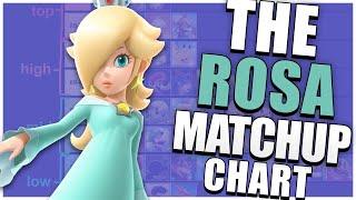Rosalina Matchup Chart