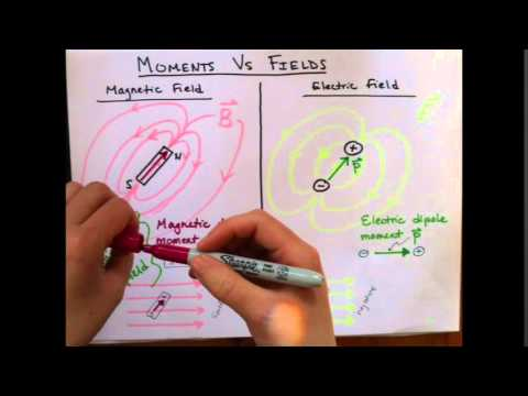 Magnetic and electric fields vs magnetic and electric dipoles