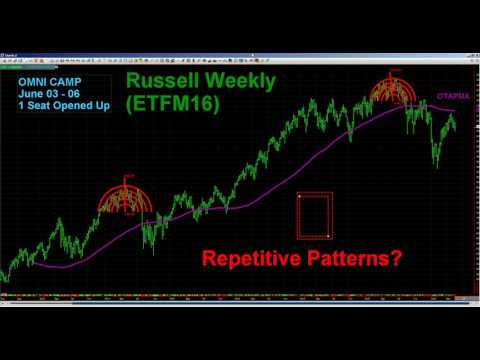 #ChartWhisperer Oscar Carboni Offers A Slightly Longer Term View ES / NQ / Gold / ETF 05/20/16 #1470