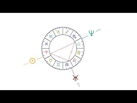 How To Read Astrological Configurations | Astrology Charts