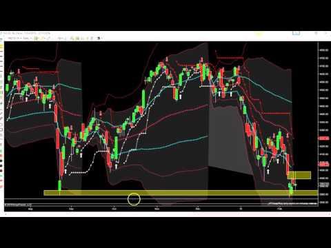 Post Market Recap - Nasdaq