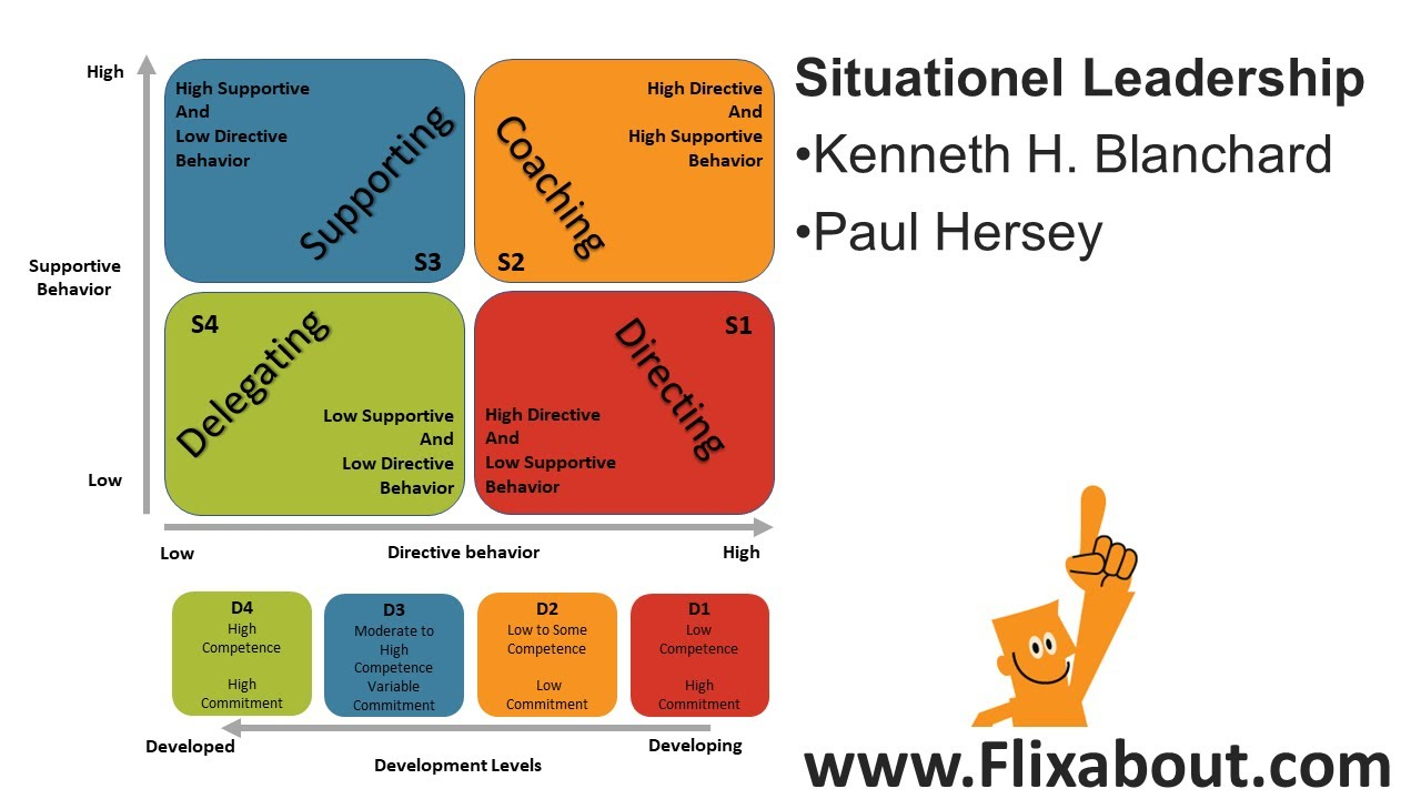 Situational Leadership 2 Of Kenneth Blanchard And Paul Hersey Youtube