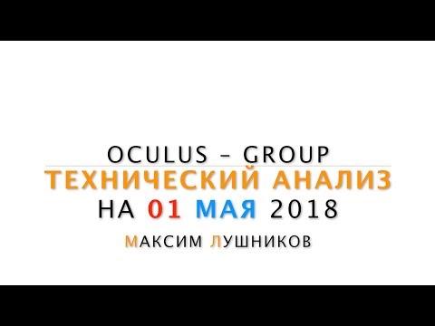 Технический анализ рынка Форекс на 01.05.2018 от Максима Лушникова