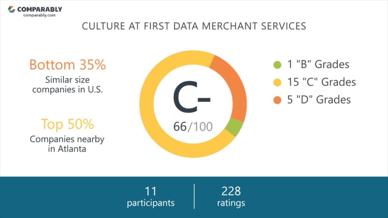 First Data Merchant Services Employee Reviews - Q3 2018